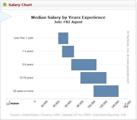 fbi agent salary