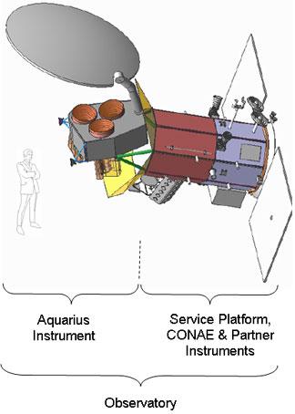 nasa aquarius project