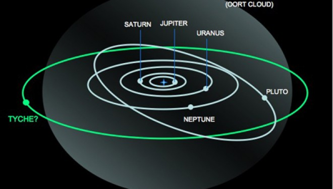 Has a New Planet Been Discovered in Our Solar System?
