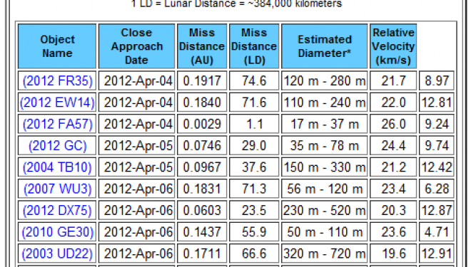 Near-Miss Asteroids of 2012 and Beyond