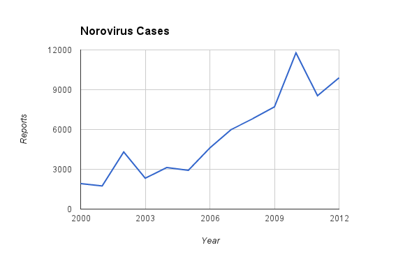 graph of norovirus cases