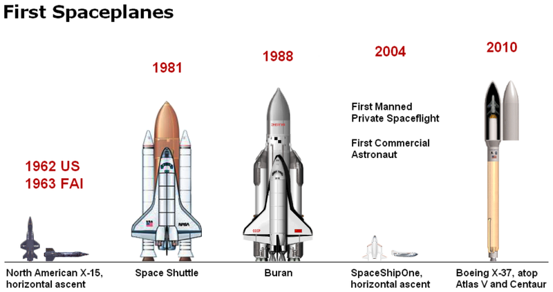 The Mini Space Shuttle and Its Top Secret Missions to ...