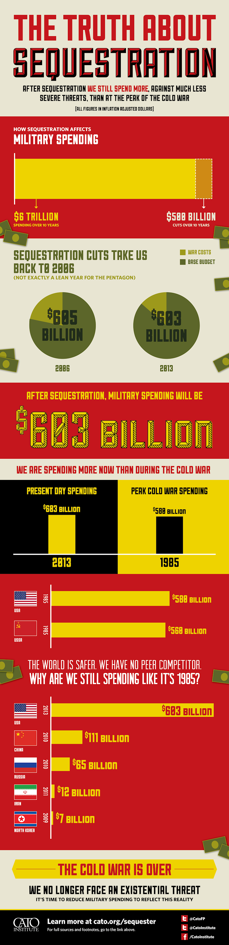cato sequestration infographic