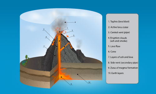 The latest on the pavlof volcano eruption in alaska top secret 8 vector diary volcano diagram ccuart Images