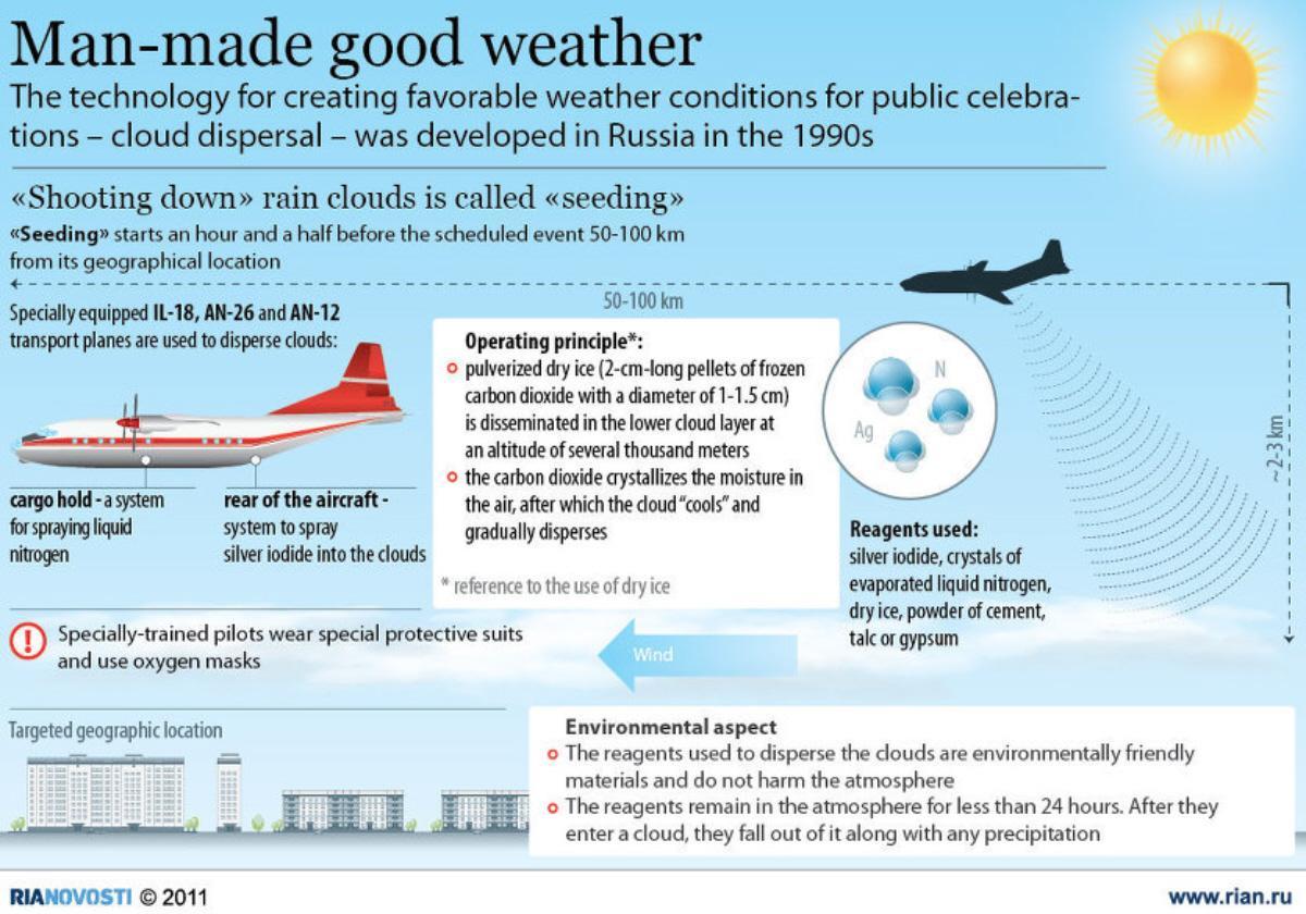 man-made good weather