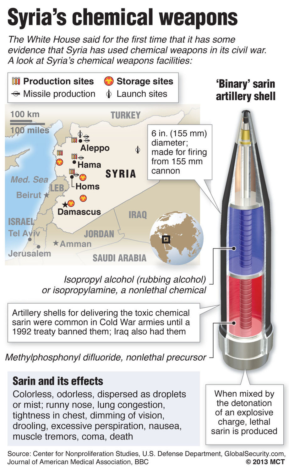syria chemical weapon infographic