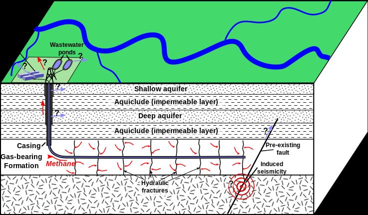 fracking process diagram