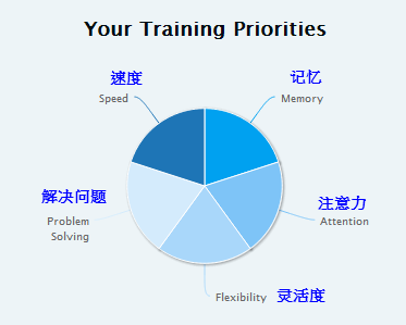 brain training priorities