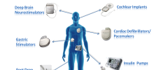 Are Medical Devices Susceptible to Hacking? The FDA Thinks So!
