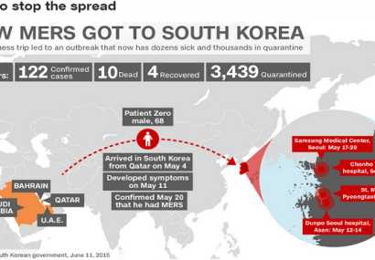 MERS Virus Strikes South Korea, But Is It Contained?