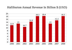 halliburton revenue