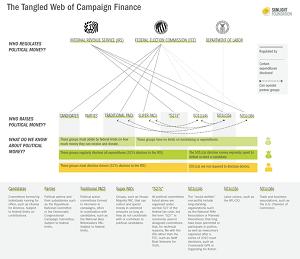 campaign finance chart